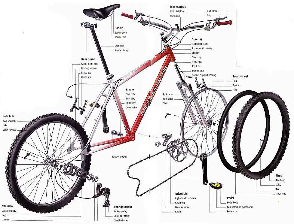 Anatomi sepeda MTB | pegat urat bike bandung